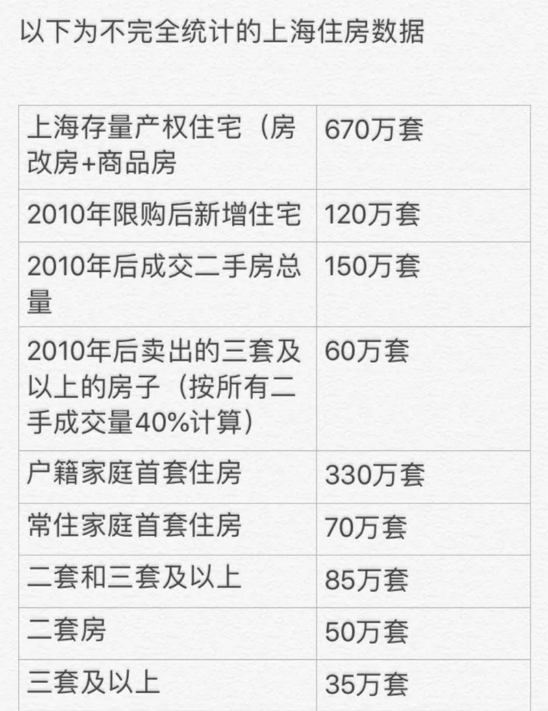 上海楼市数据